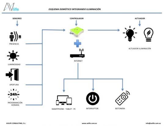 esquema, iluminación, sensores